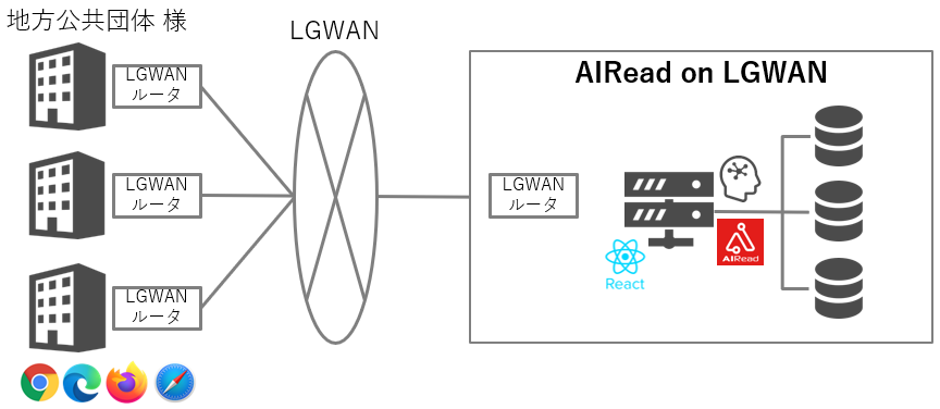 AIRead on LGWAN 利用イメージ