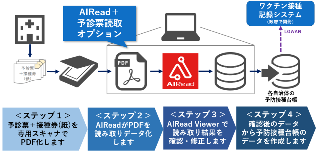 AIRead+予診票読取オプションご利用の流れ